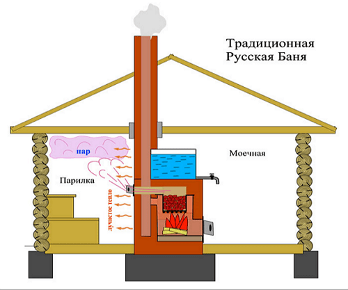 Схема традиционной русской бани