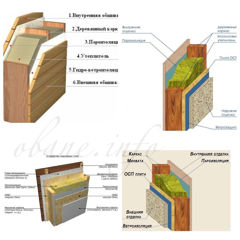Материалы и схема утепления бани
