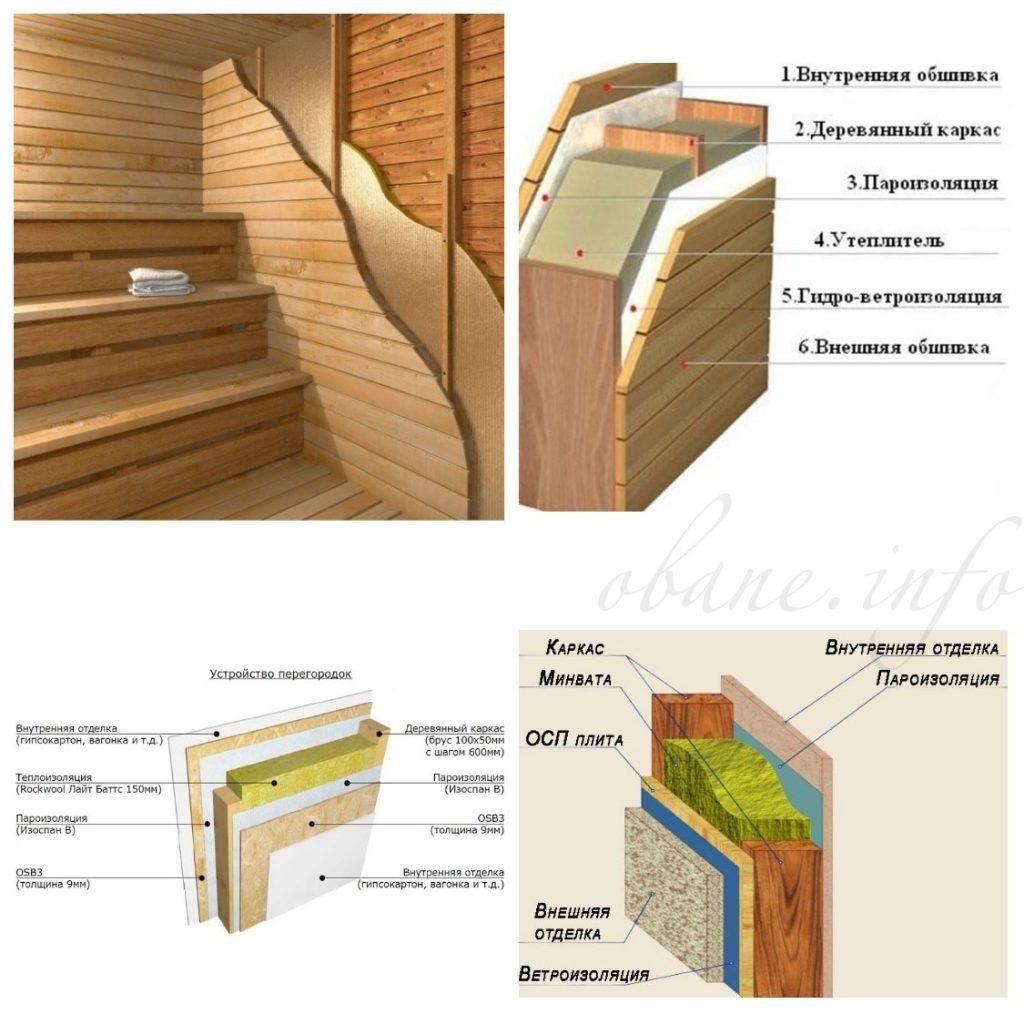 Составляющие части стены