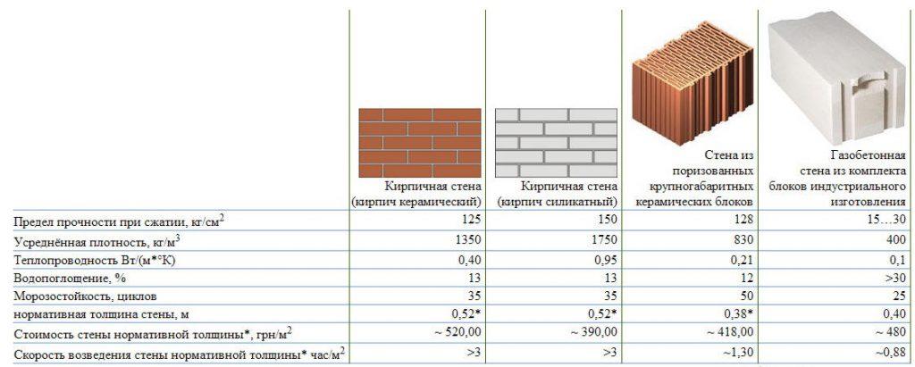 Характеристики строительных материалов