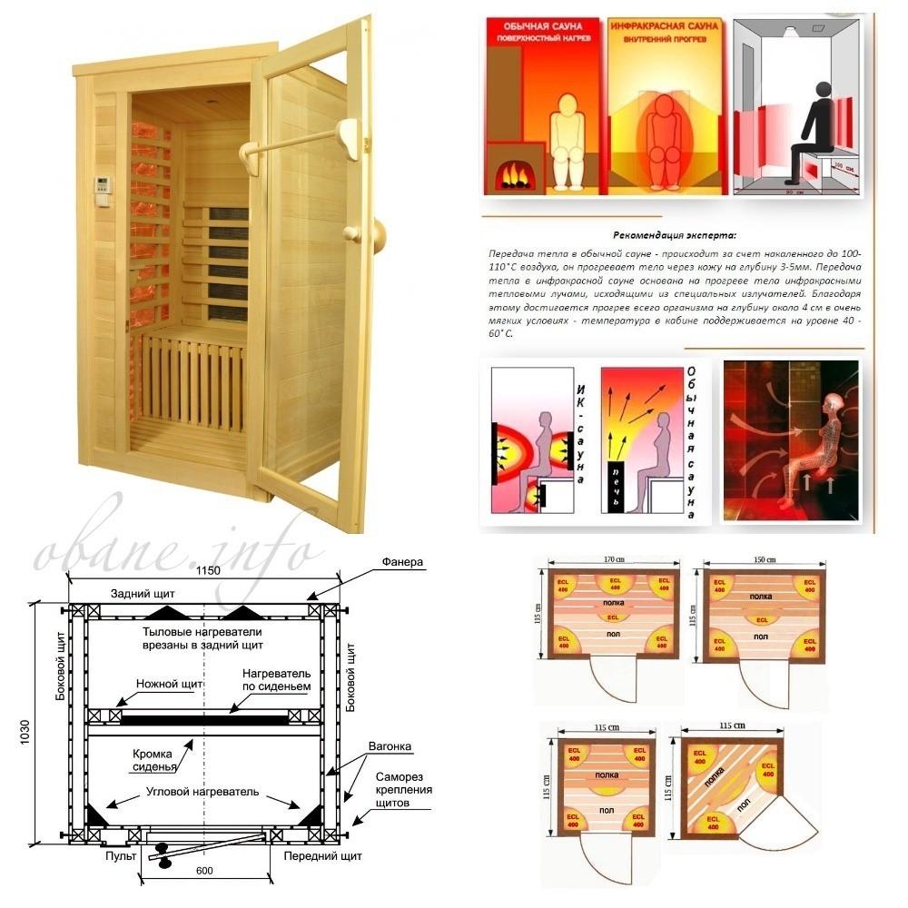 Схема строения и функционирования сауны