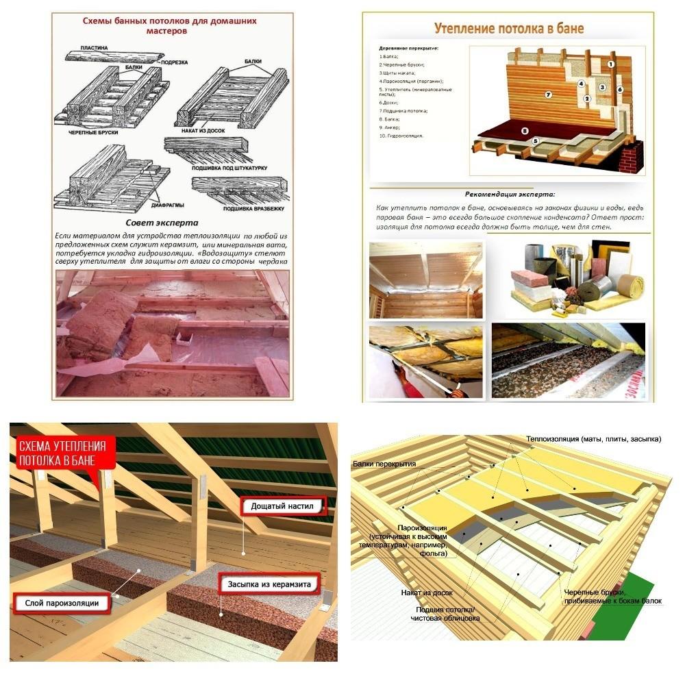 Составляющие потолка в помещении
