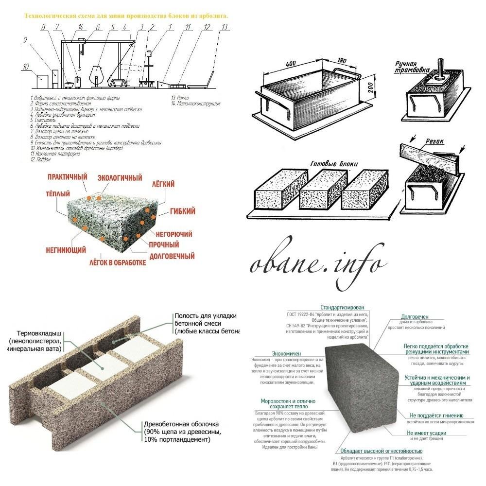 Свойства строительного материала