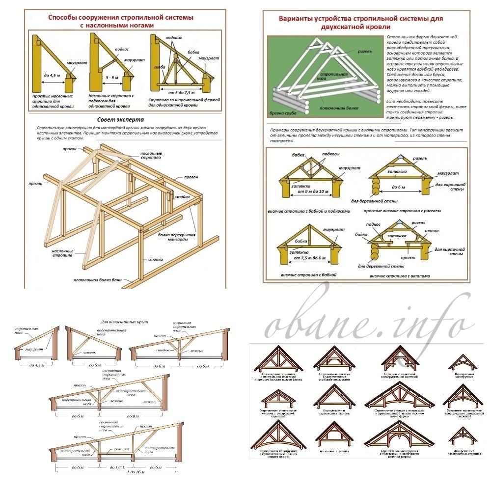 Какие бывают варианты строений