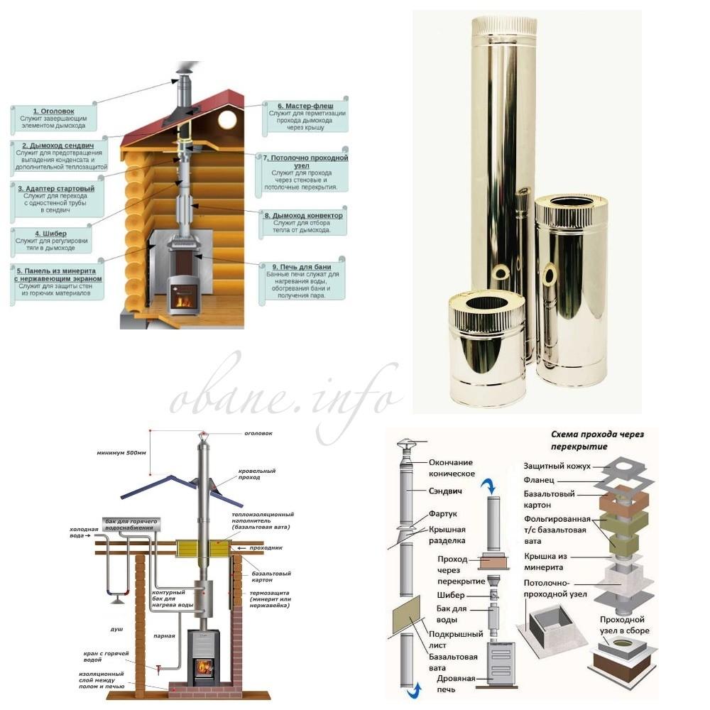 Схема строения дымохода