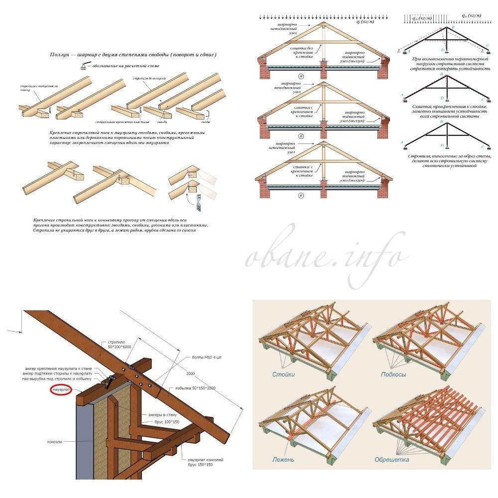 Строительная схема крыши