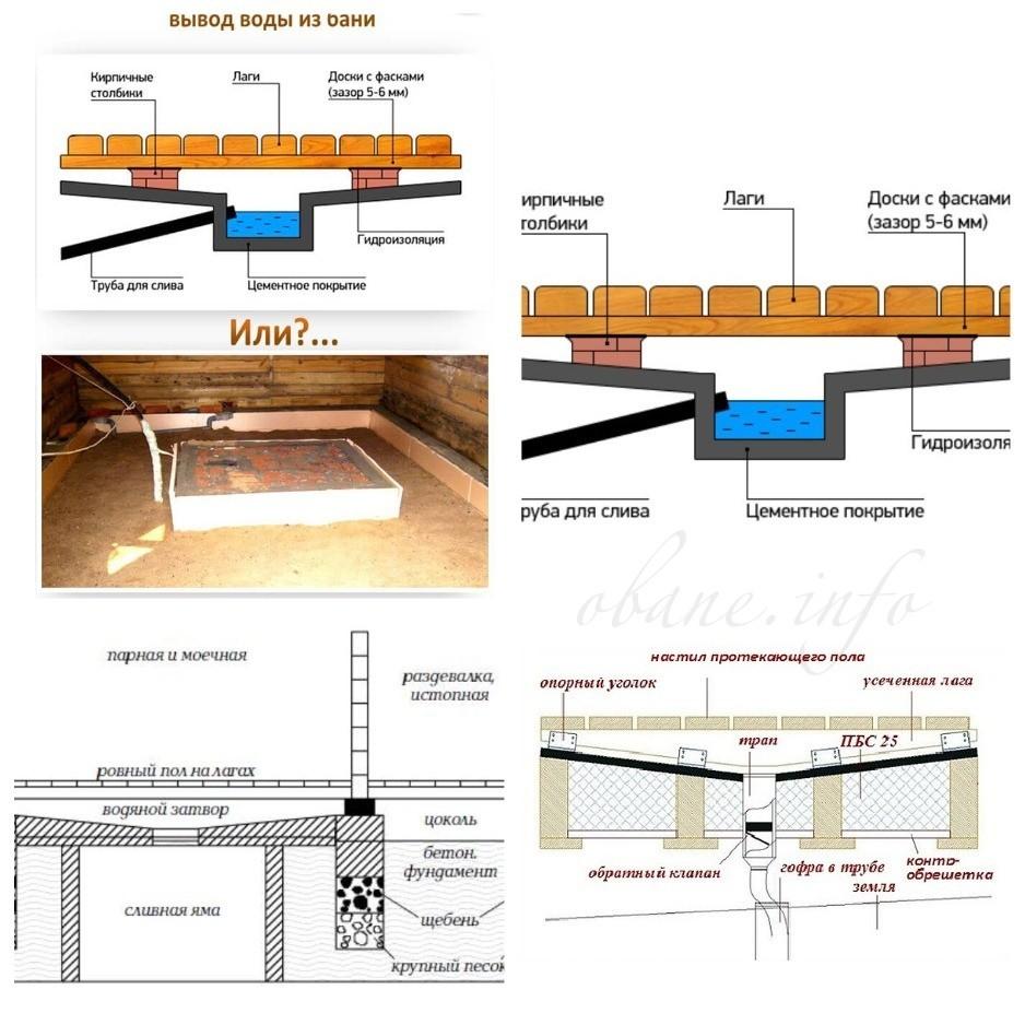 Вывод воды из помещения