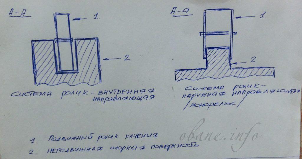 Схема выдвижных систем полков