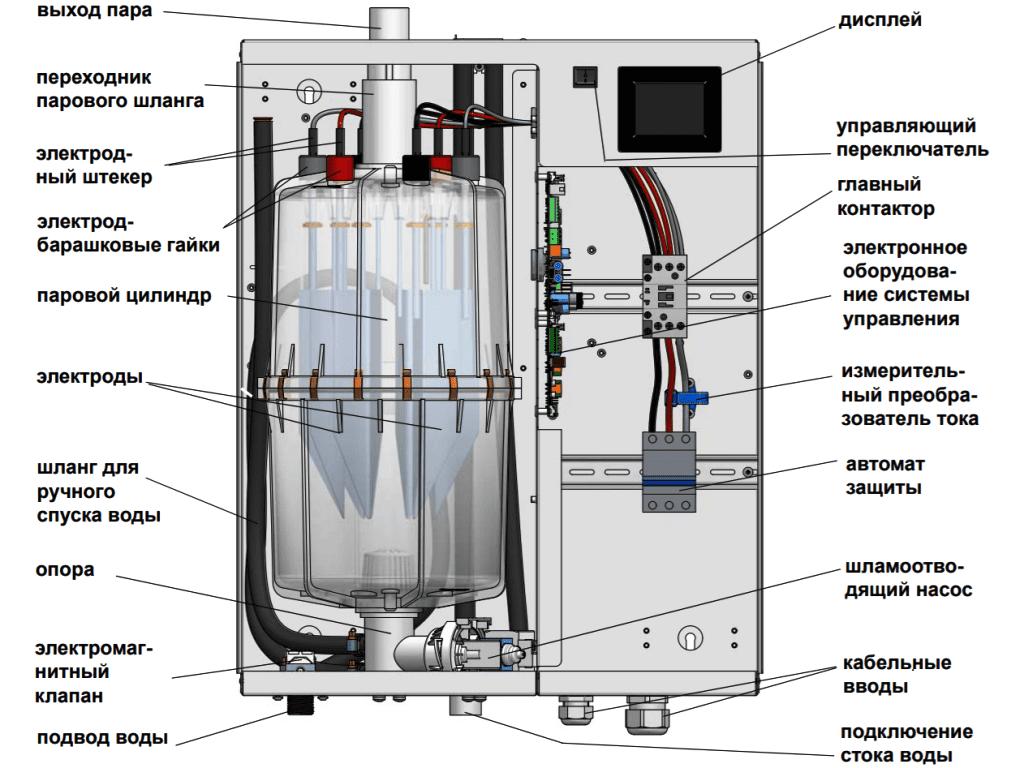 Схема строения парогенератора
